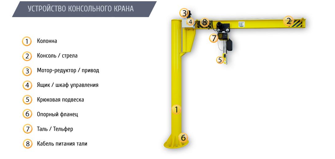 Кран консольный на колонне с электрическим приводом ККМ6 грузоподъемностью 3,2 тонны