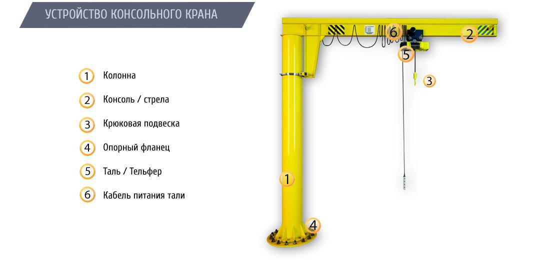 Кран консольный на колонне электрический ККМ7 грузоподъемностью 3,2 тонны