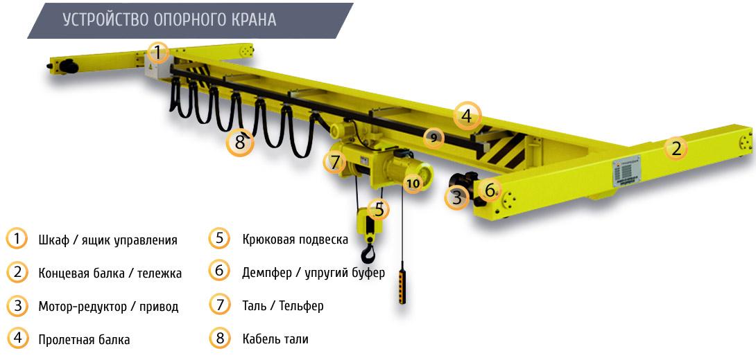Кран мостовой опорный однобалочный грузоподъемностью 1,0 тонна