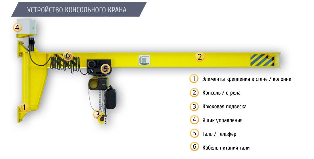 Кран консольный настенный с электрическим приводом поворота ККМ5