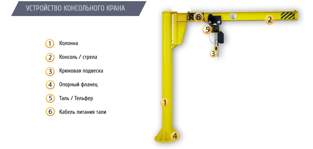 Кран консольный на колонне с ручным поворотом стрелы ККР2