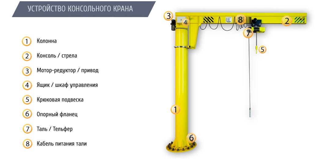 Кран консольный на колонне электрический ККМ7 грузоподъемностью 2,0 тонны