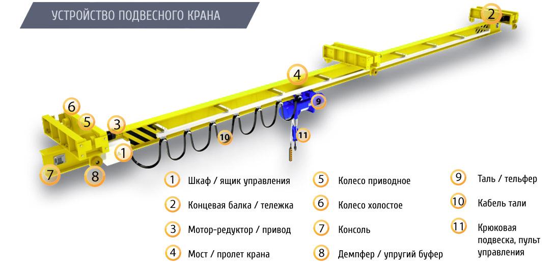 Кран мостовой подвесной двухпролетный грузоподъемностью 2,0 тонны