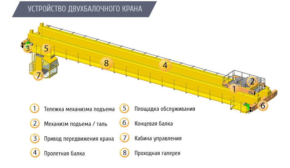 Кран мостовой опорный двухбалочный грузоподъемностью 50,0 тонн